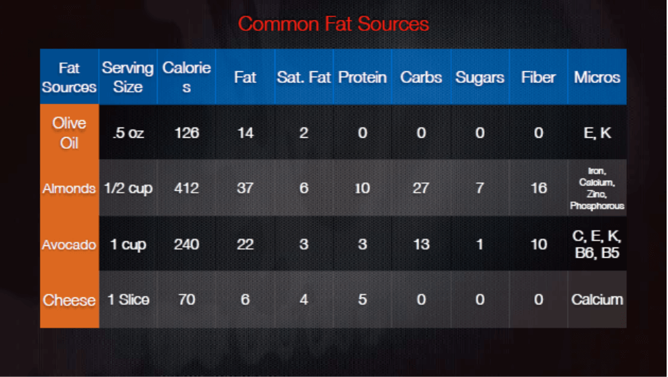 Common fat sources