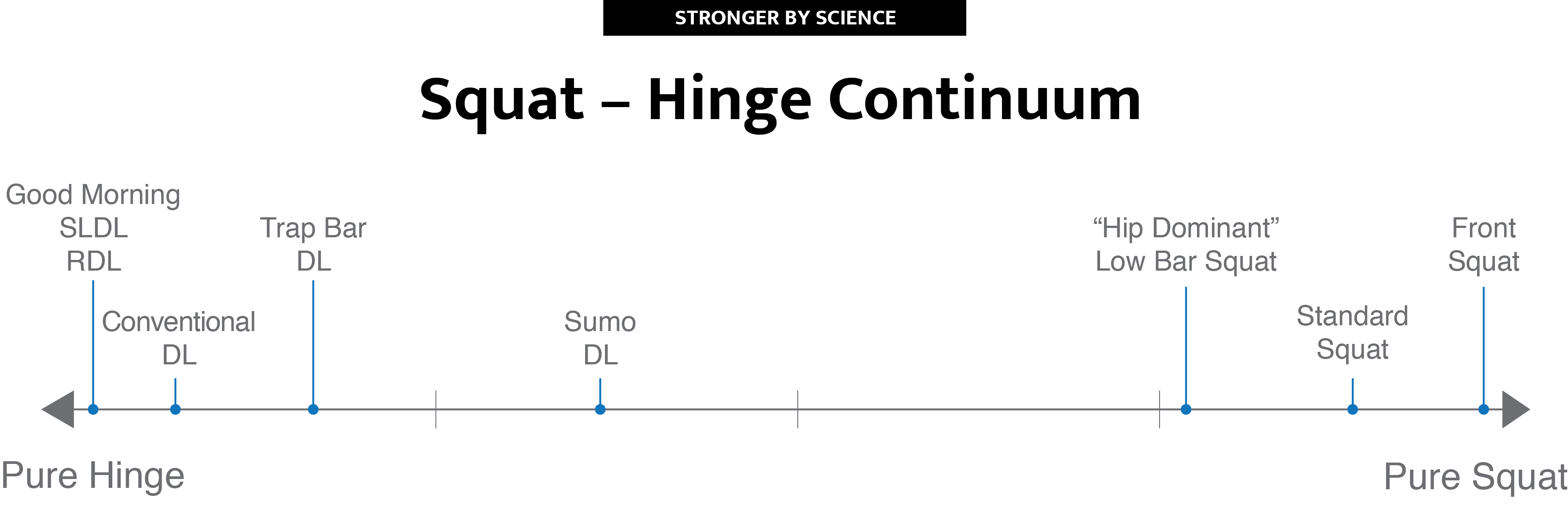 The trap bar deadlift falls closer to pure hinge on the squat-hinge continuum.